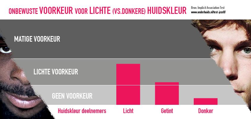 Infographic IAT-resultaten